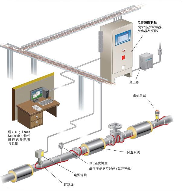 电伴热带保温系统